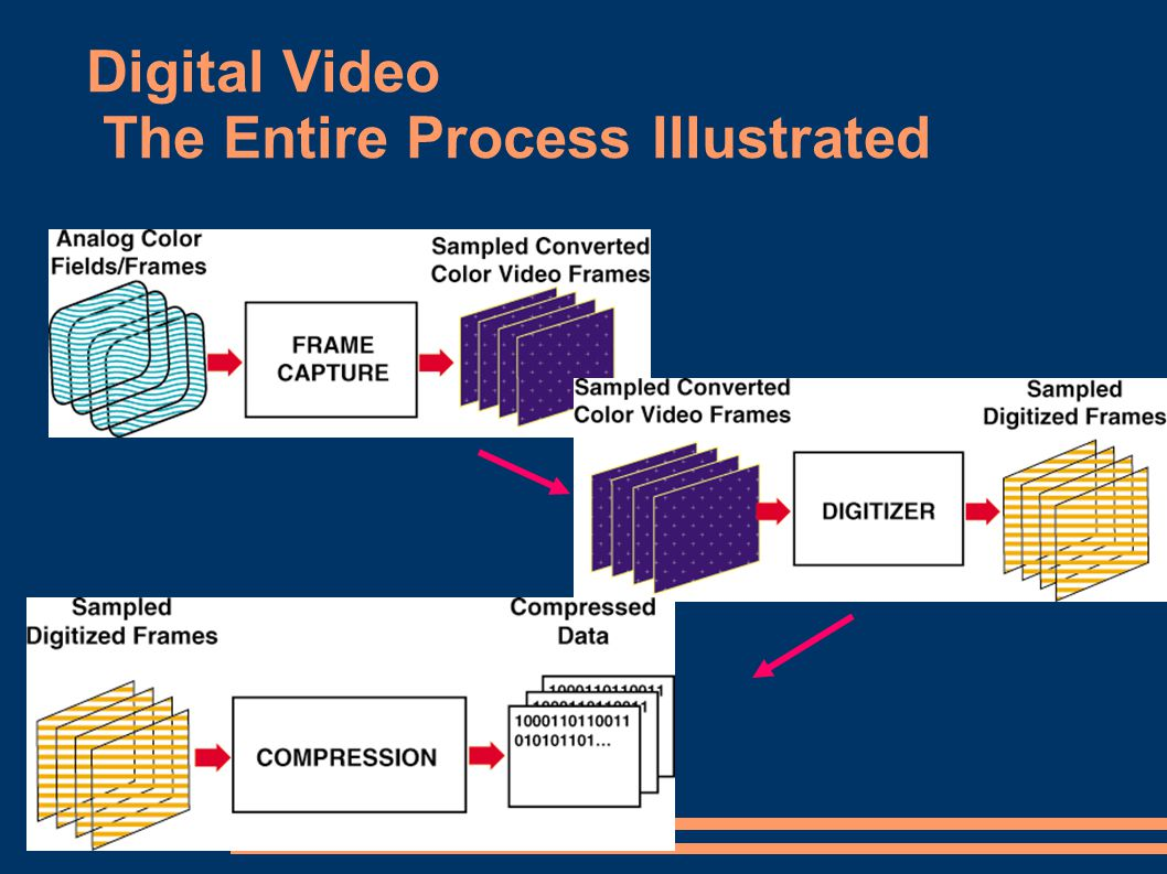 Digital Video The Entire Process Illustrated