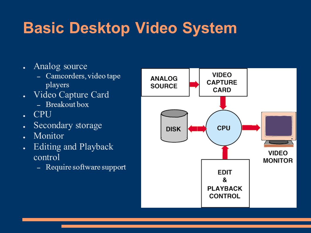 Basic Desktop Video System
