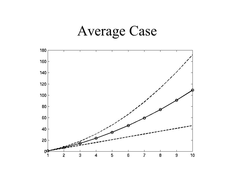 Average Case