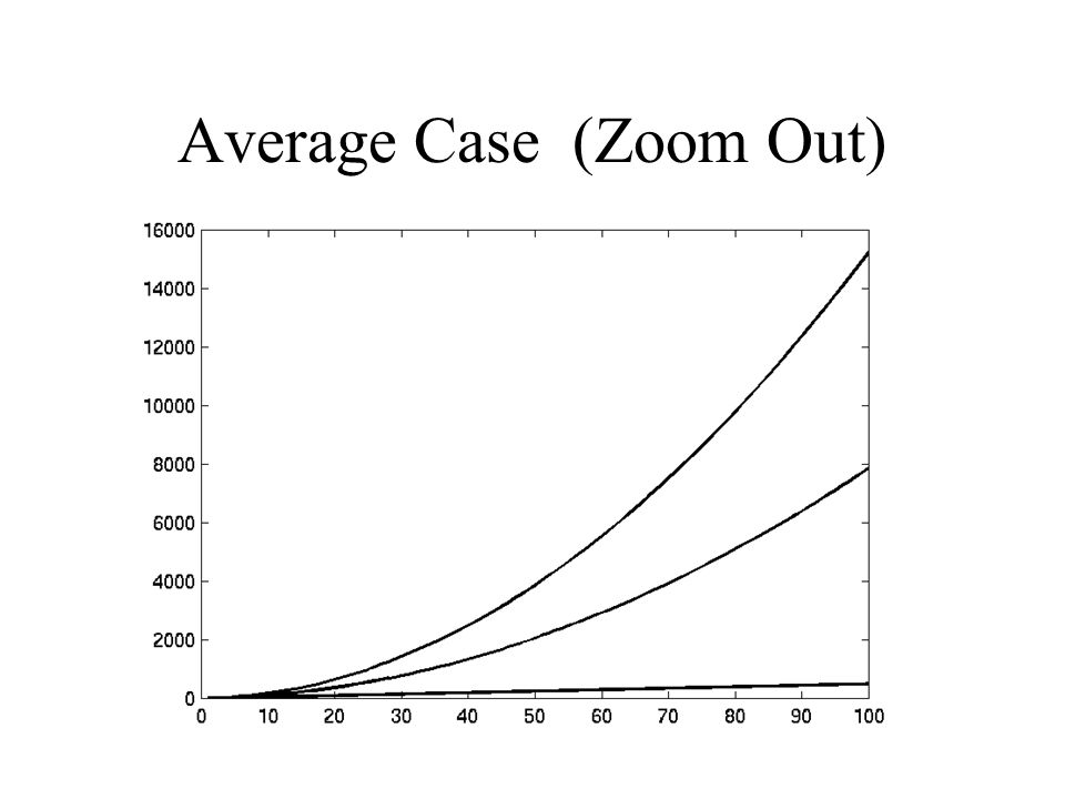 Average Case (Zoom Out)