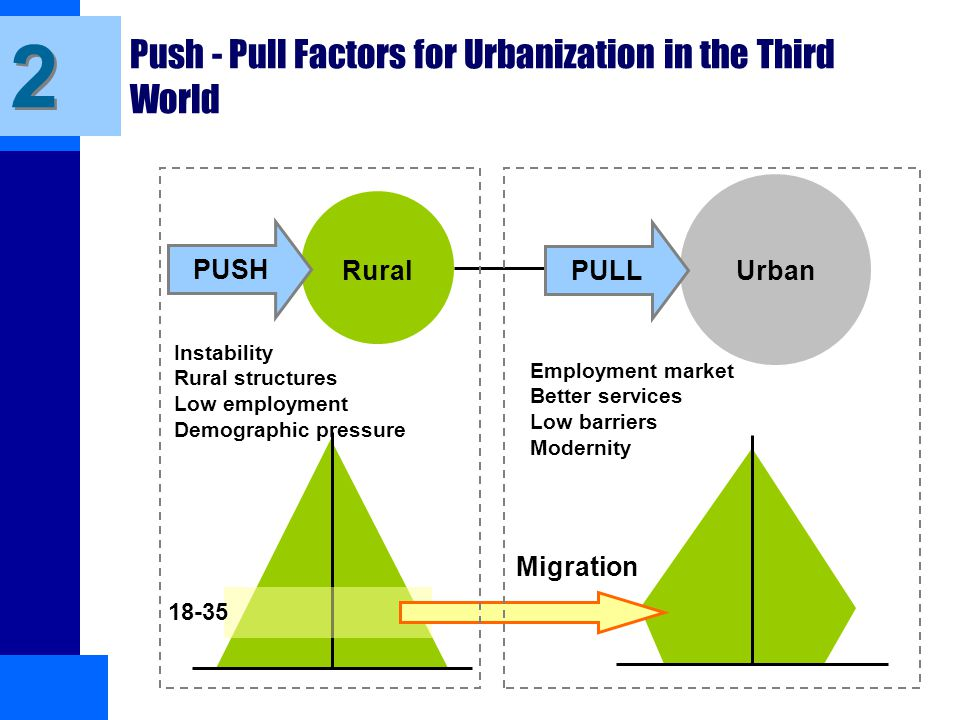 push and pull factors of switzerland Framework, factors that influence decision making can be divided into two groups: push factors motivate migrants to leave a place, and pull factors attract them to another area (massey et al, 1988.