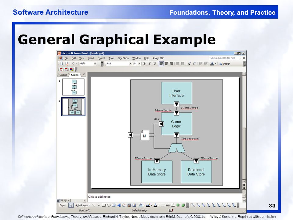 software architecture foundations theory and practice by richard n. taylor pdf free download