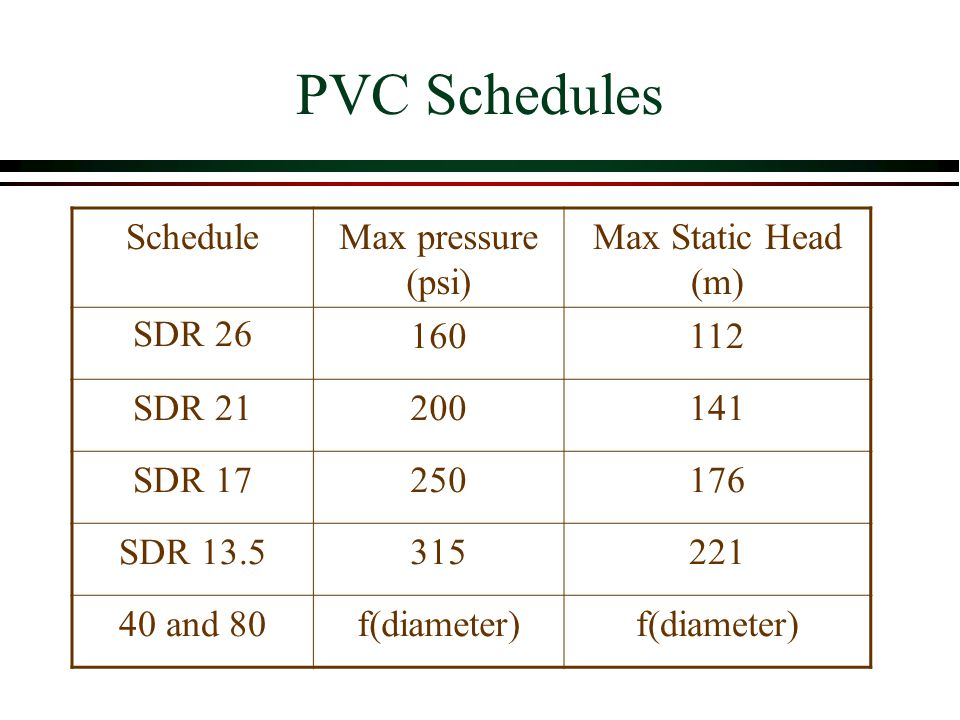 Pvc Schedules Schedule Max Pressure Psi Static Head M Sdr 26