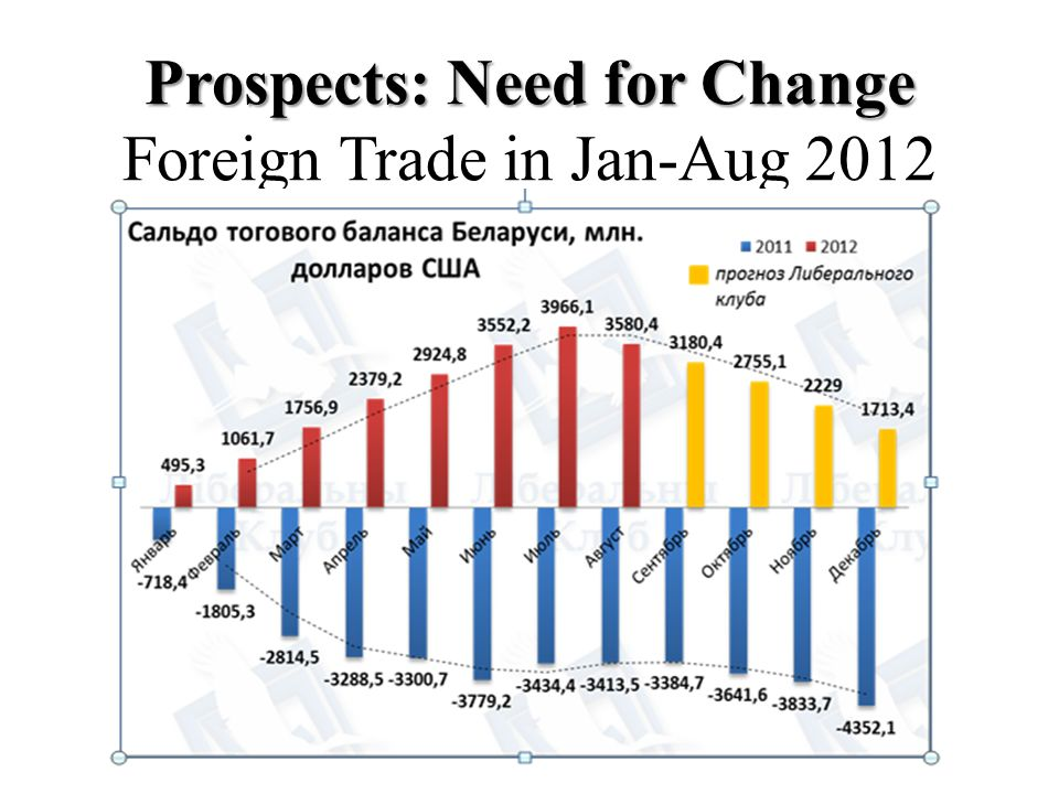 Prospects: Need for Change Foreign Trade in Jan-Aug 2012