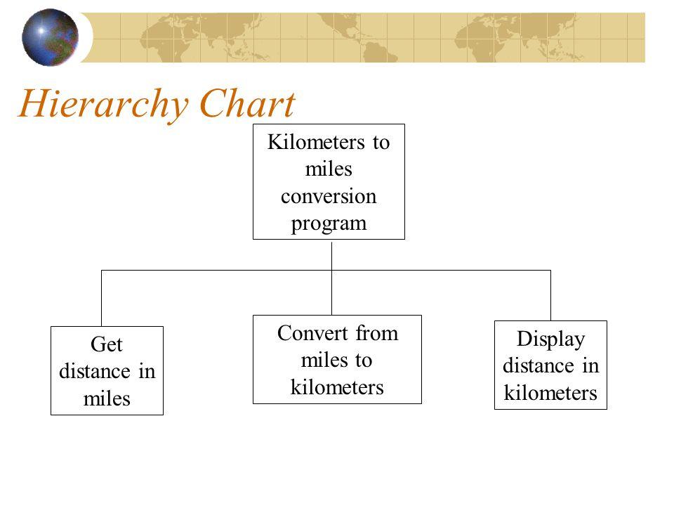 Miles To Kilometers Conversion Chart Pdf Rebellions