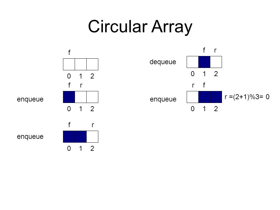 Circular Array f r f dequeue f r r f r =(2+1)%3= 0 enqueue