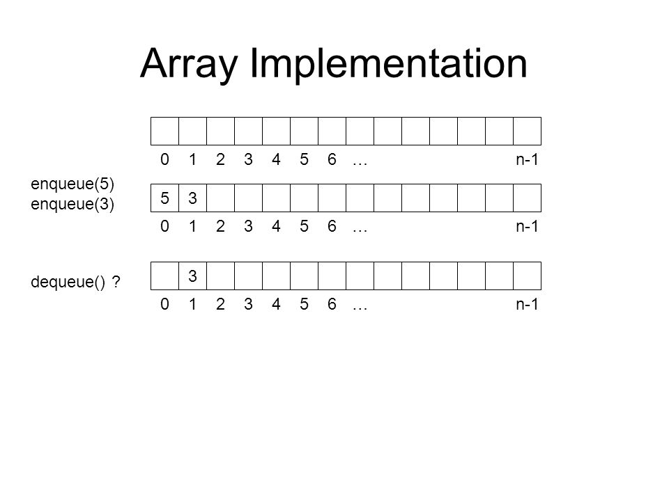 Array Implementation … n-1 enqueue(5) enqueue(3)