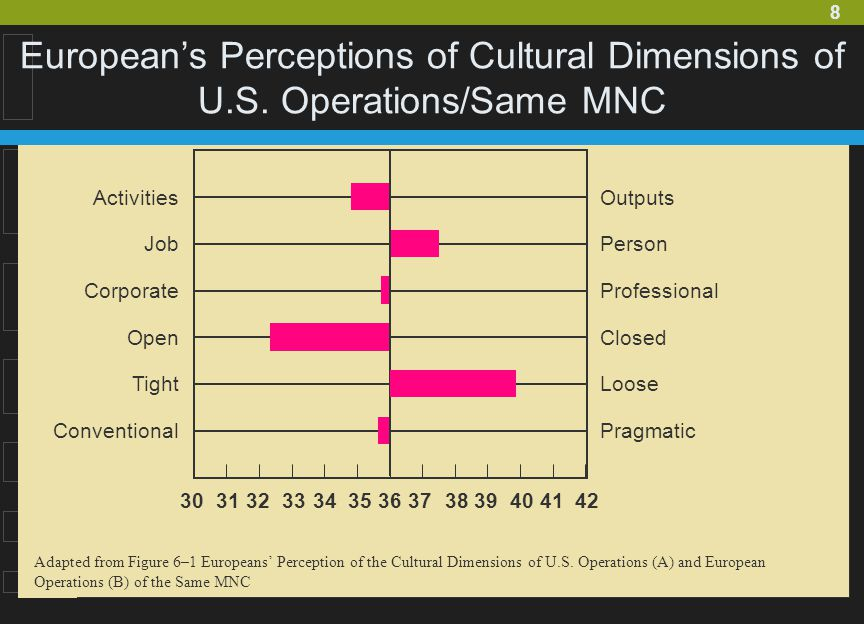 European's Perceptions of Cultural Dimensions of U. S