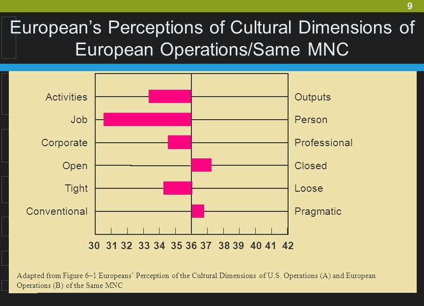 European's Perceptions of Cultural Dimensions of European Operations/Same MNC
