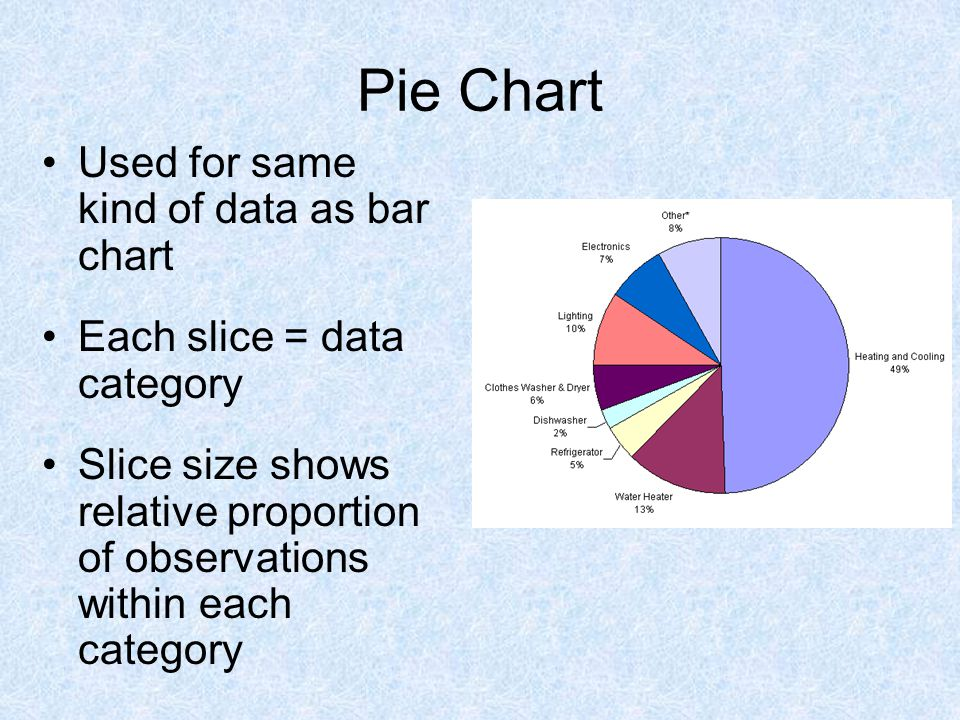 Pie Chart Used for same kind of data as bar chart