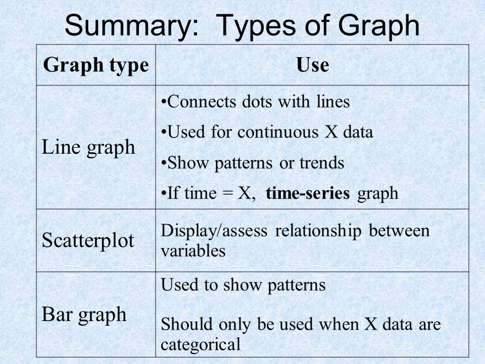 Summary: Types of Graph