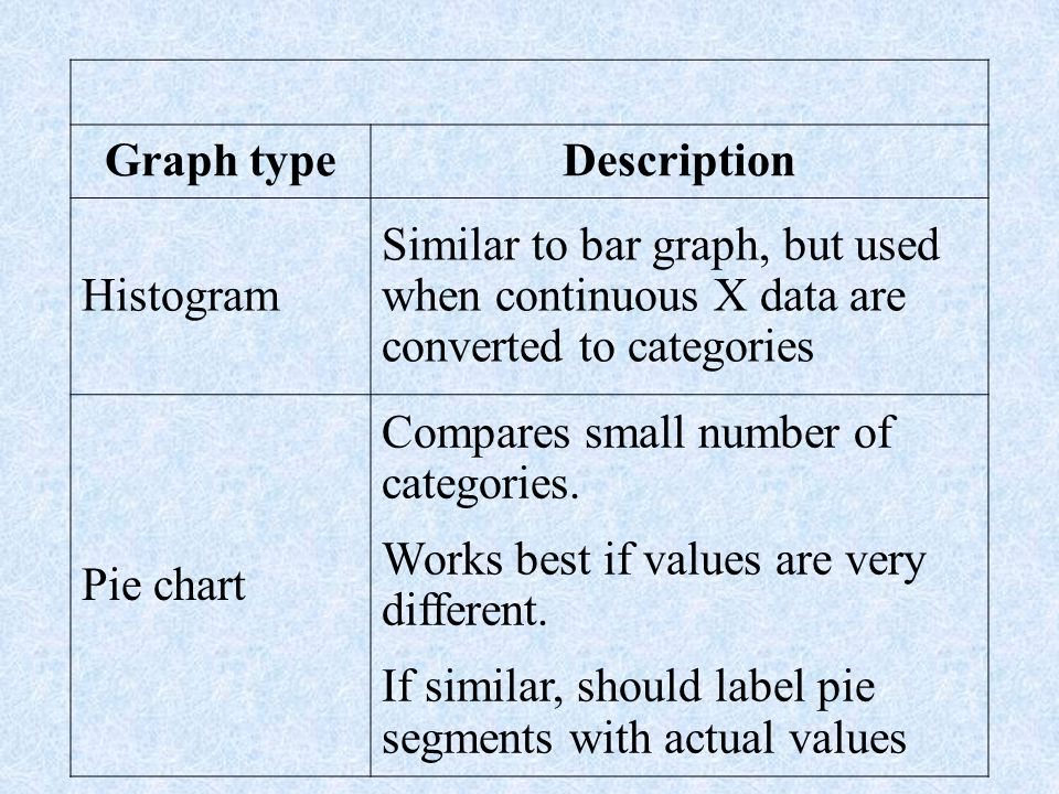 Graph type Description. Histogram. Similar to bar graph, but used when continuous X data are converted to categories.
