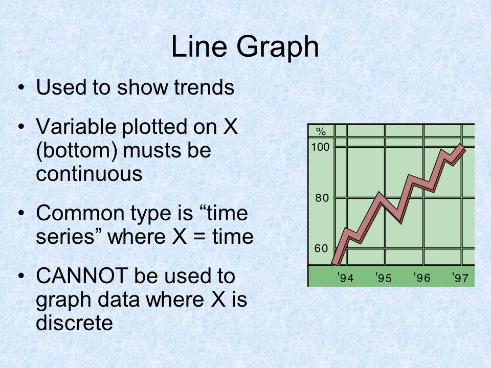 Line Graph Used to show trends