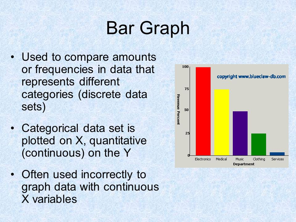 Bar Graph Used to compare amounts or frequencies in data that represents different categories (discrete data sets)