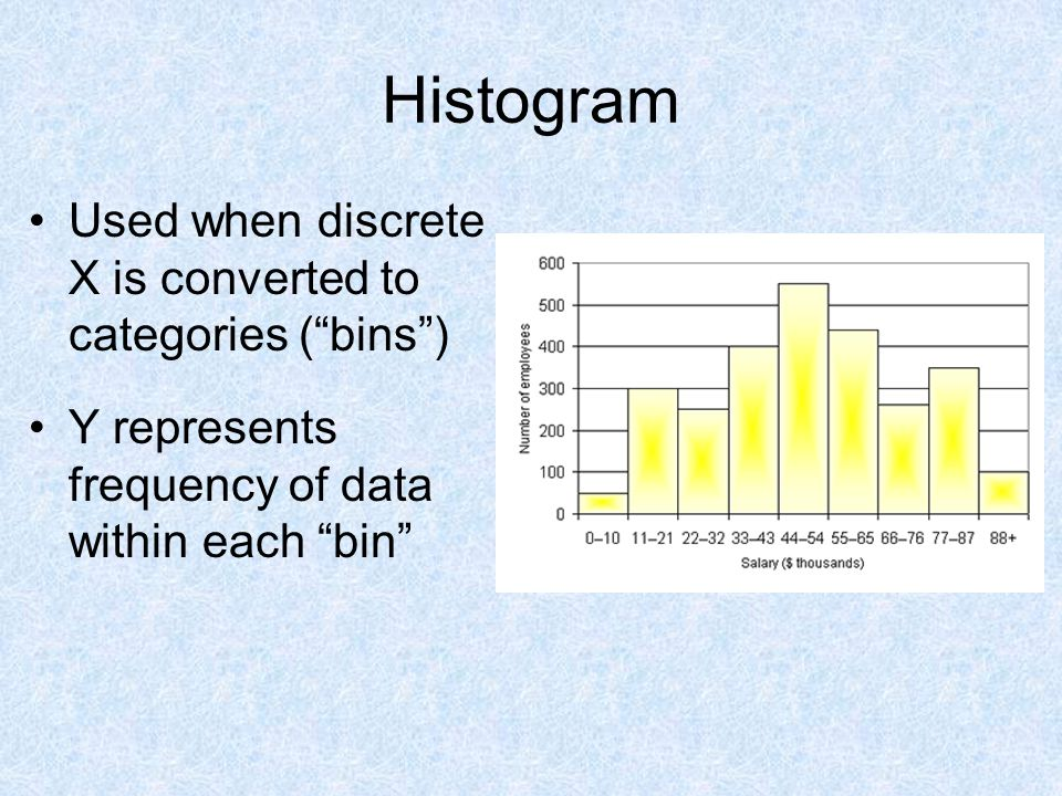 Histogram Used when discrete X is converted to categories ( bins )