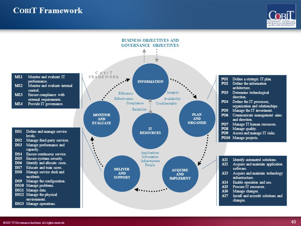overview of it governance and ppt download
