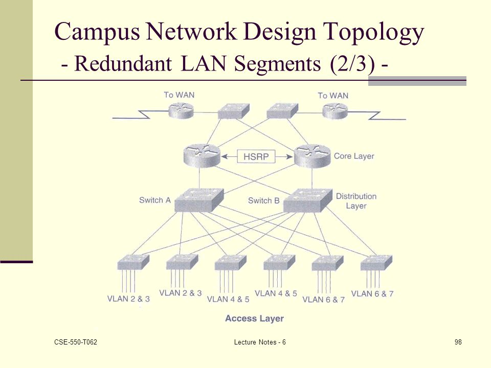 assignment network design Question cmit 265 network design proposal you have been hired as part of the networking team at umuc after completing orientation and training in your first week, your manager calls you into a meeting to discuss your first project.