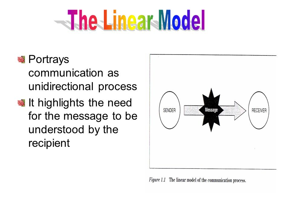 Take away benefits to learn the elements of communication ppt the linear model portrays communication as unidirectional process ccuart Gallery