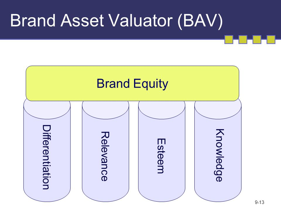 Brand Asset Valuator (BAV)