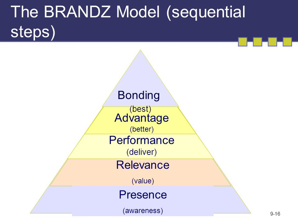 The BRANDZ Model (sequential steps)