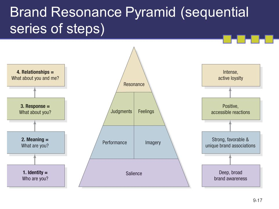 Brand Resonance Pyramid (sequential series of steps)