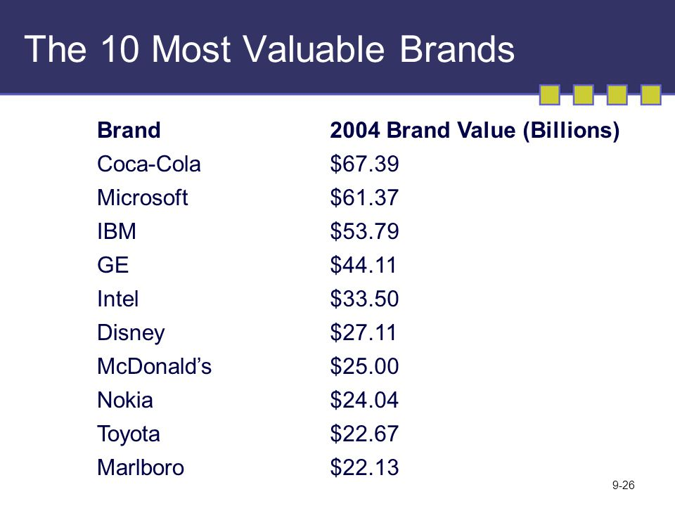 The 10 Most Valuable Brands