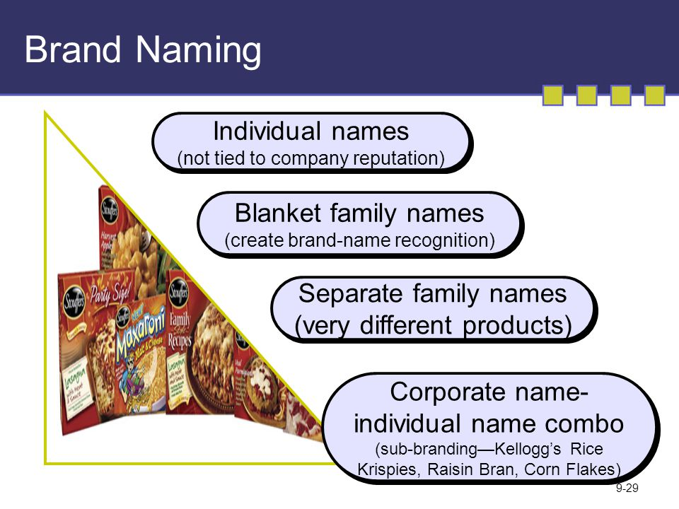 Brand Naming Individual names Blanket family names