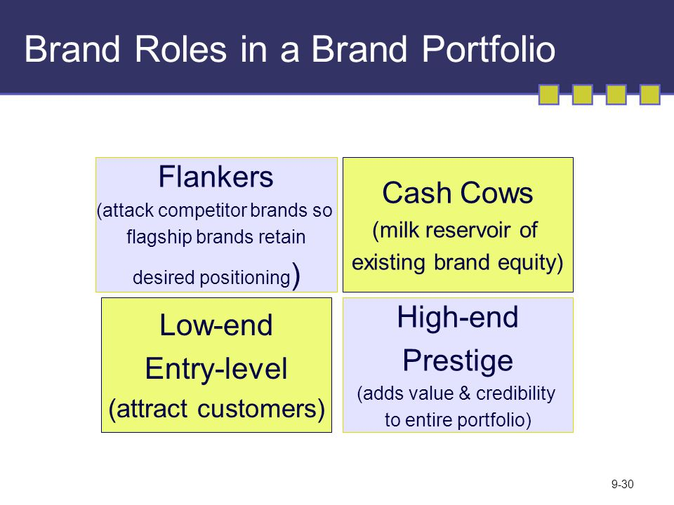 Creating Brand Equity Ppt Video Online Download