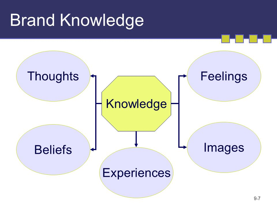 Brand Knowledge Thoughts Feelings Knowledge Images Beliefs Experiences