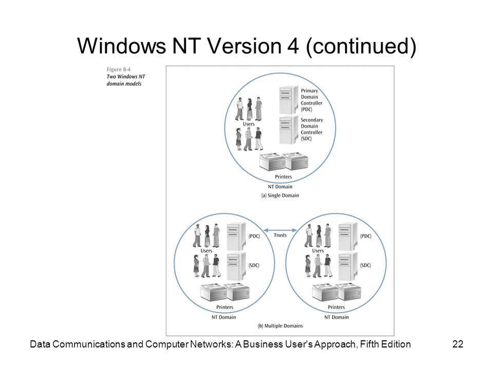 Windows NT Version 4 (continued)