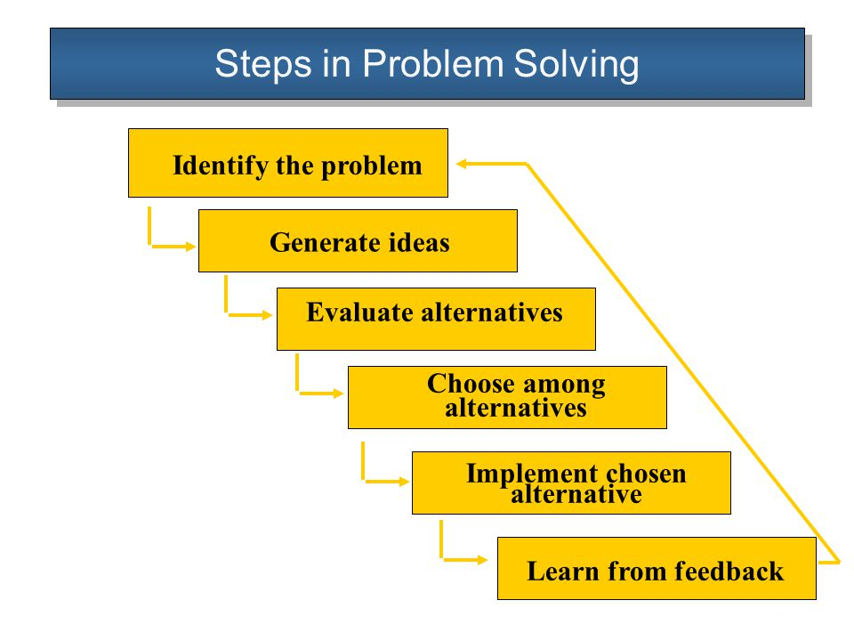 6 steps of problem solving
