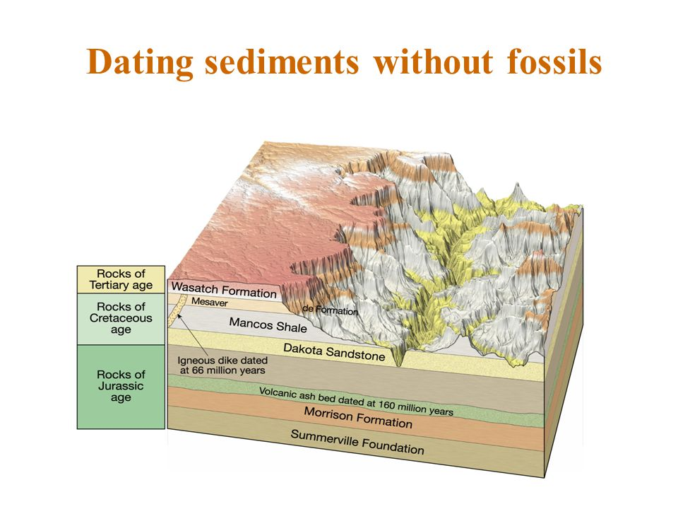 Dating sediments without fossils