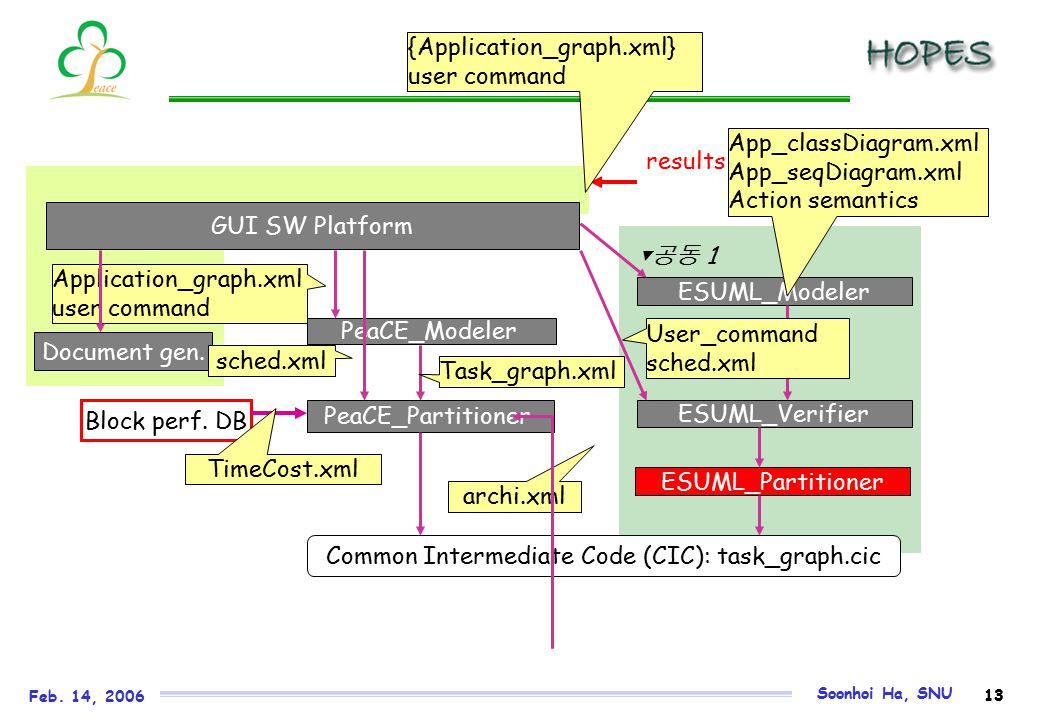 HOPES: Embedded Software Development Environment for MPSoC