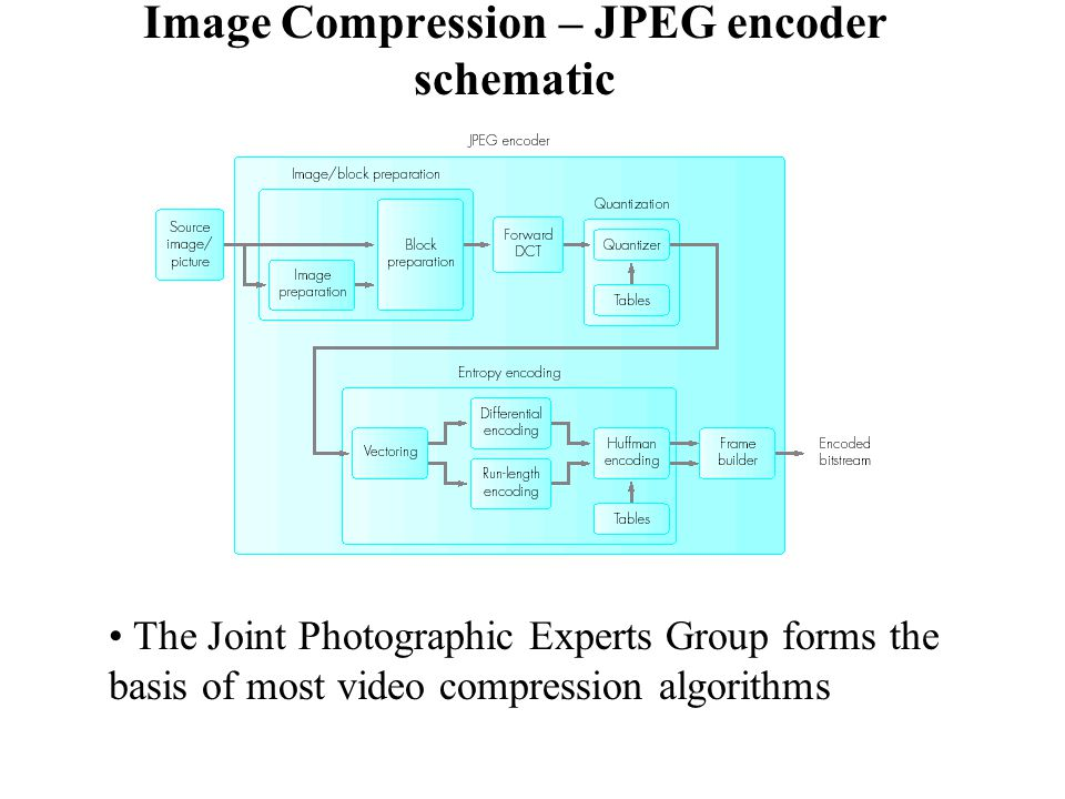 JPEG. - ppt video online downloadSlidePlayer
