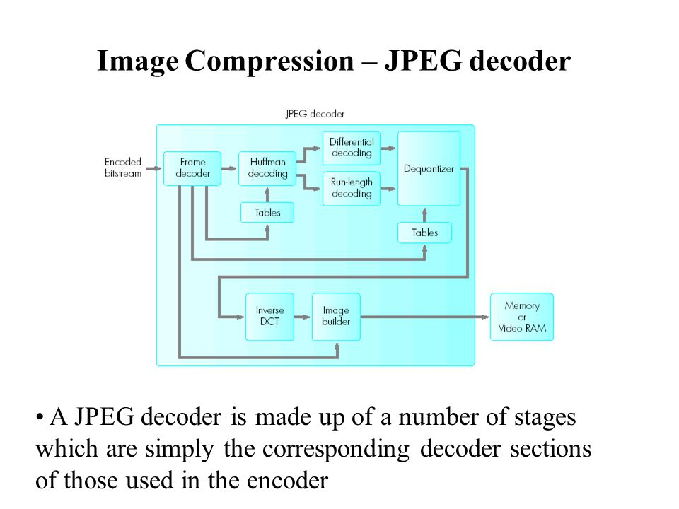 image compression – jpeg decoder