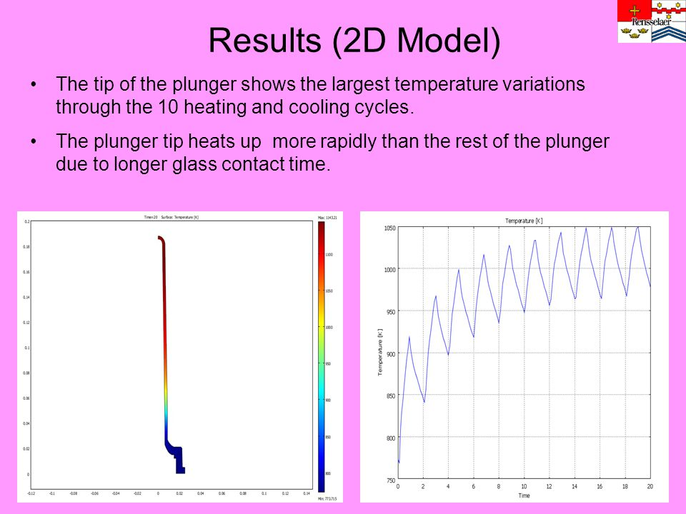 Results (2D Model) The tip of the plunger shows the largest temperature variations through the 10 heating and cooling cycles.