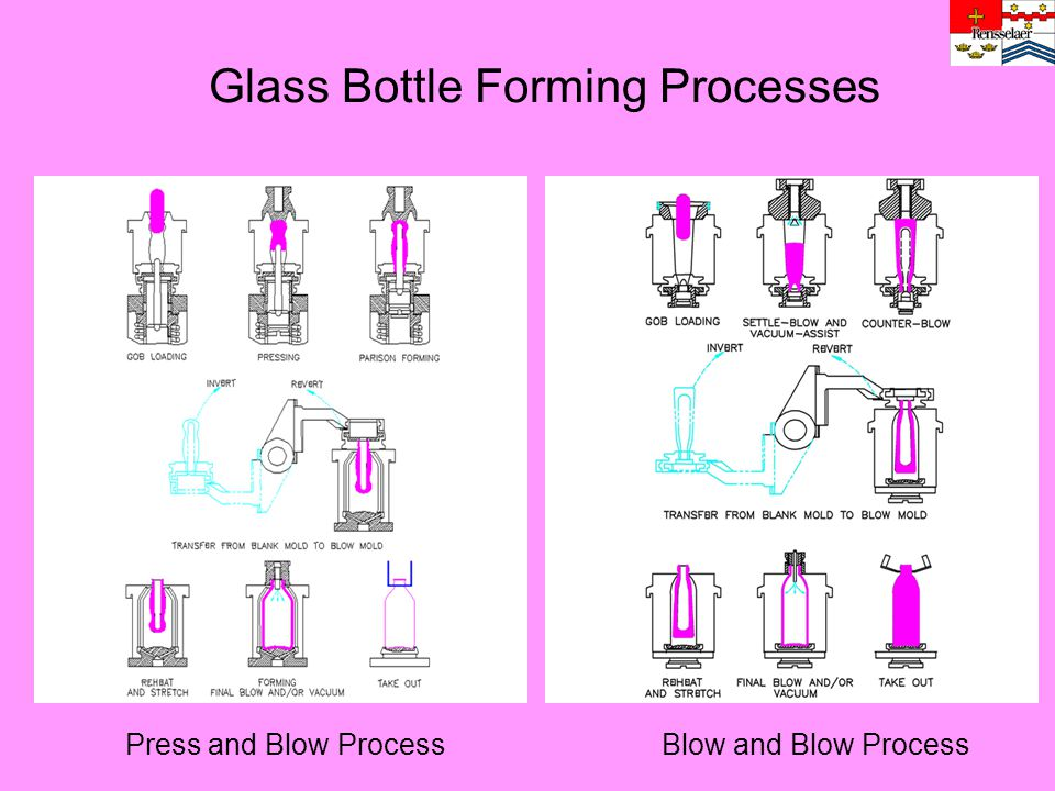 Glass Bottle Forming Processes