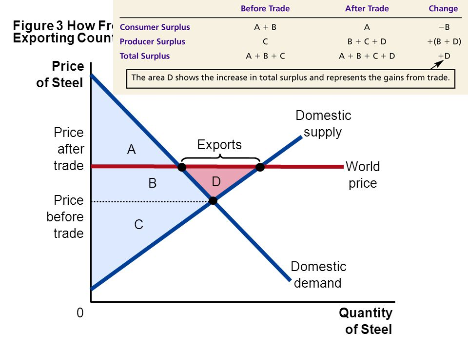 Figure 3 How Free Trade Affects Welfare in an Exporting Country