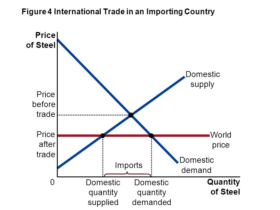 Figure 4 International Trade in an Importing Country