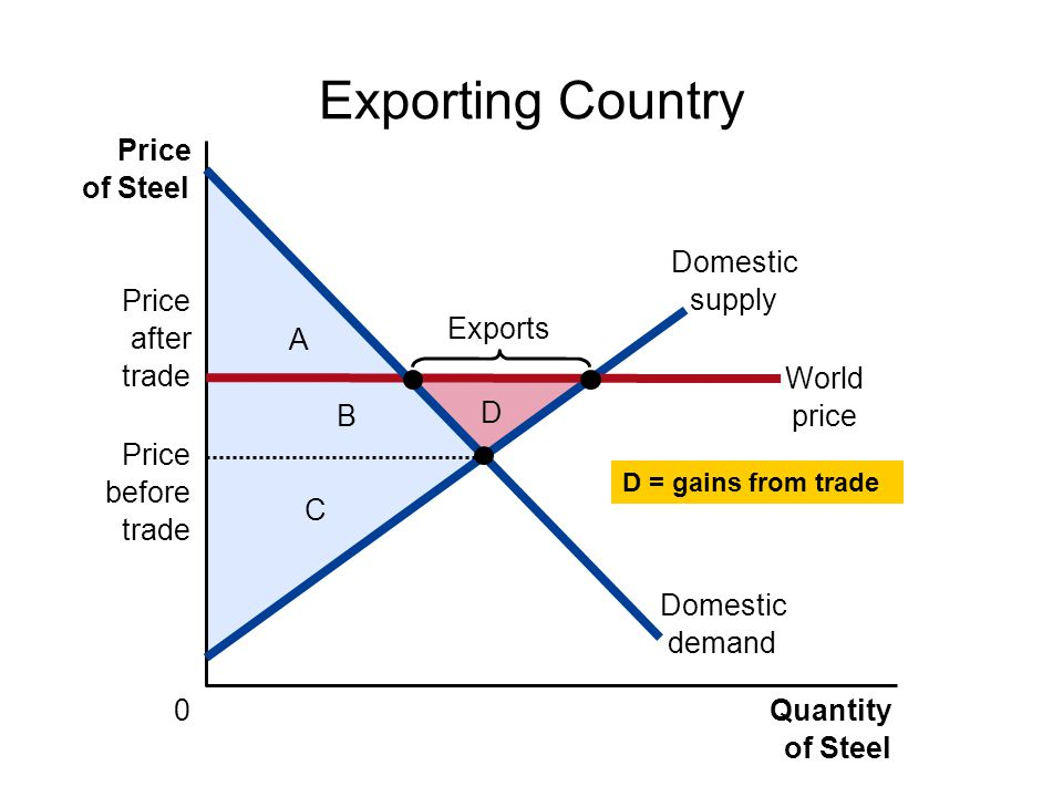 Exporting Country Price of Steel Domestic demand Domestic supply Price