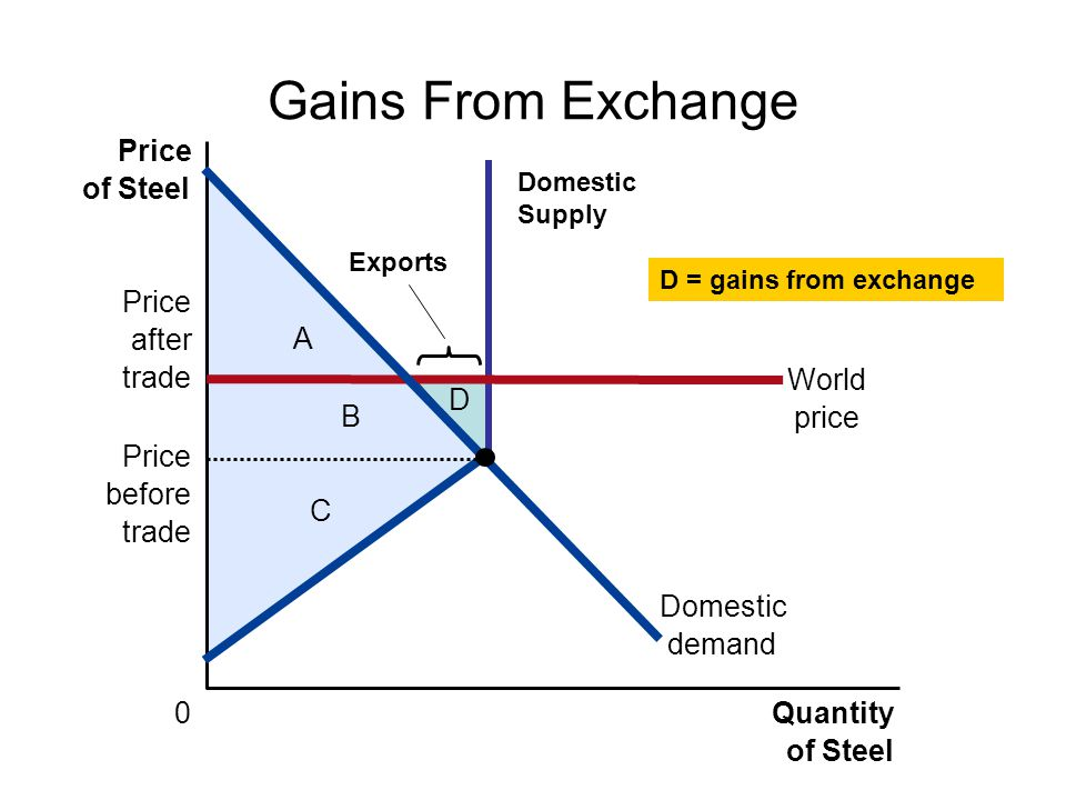Gains From Exchange Price of Steel Domestic demand Price after trade