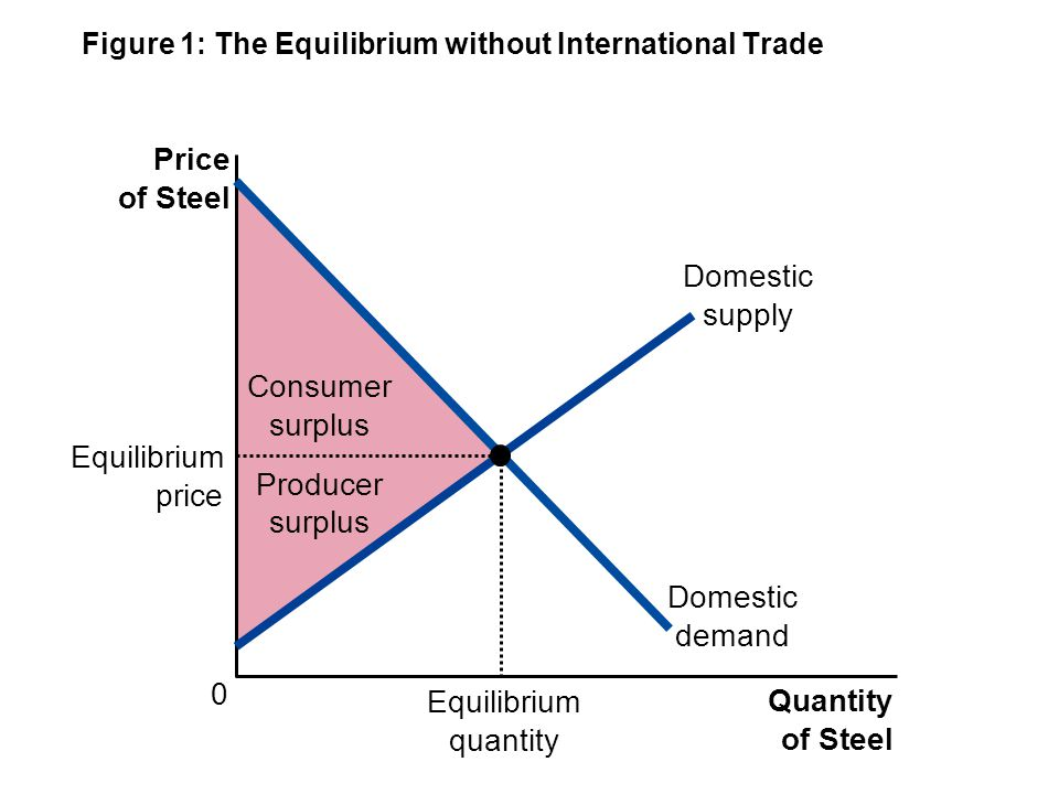 Figure 1: The Equilibrium without International Trade