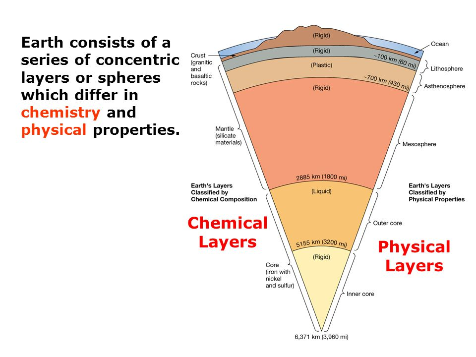 Exploring the inner and outer shells of earth ppt download chemical layers physical layers ccuart Gallery