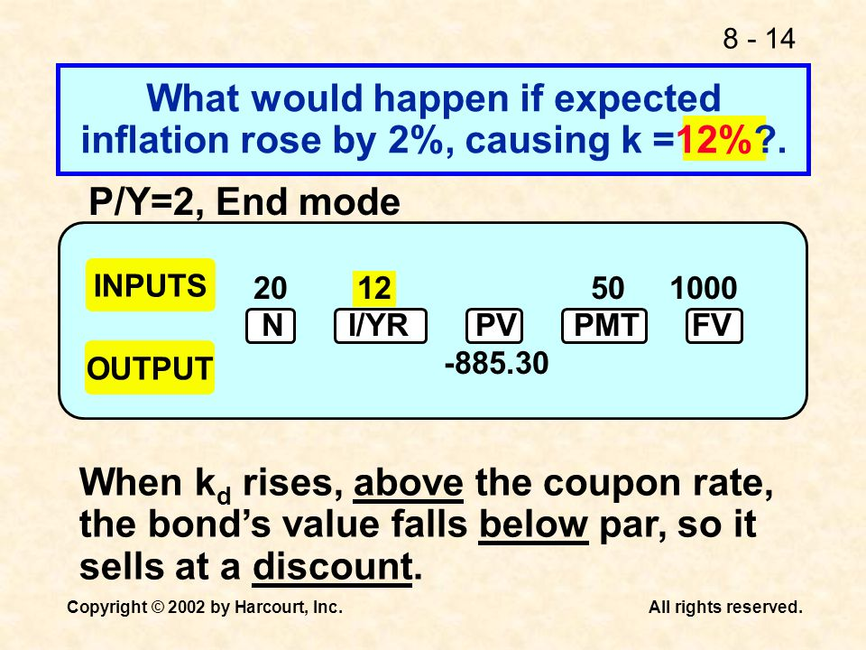 What would happen if expected inflation rose by 2%, causing k =12% .
