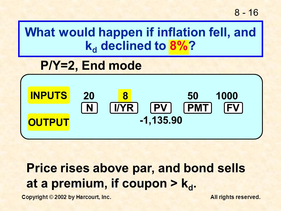 What would happen if inflation fell, and kd declined to 8%