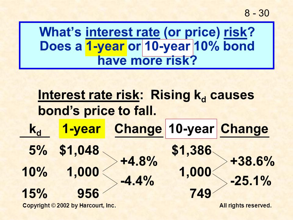 What's interest rate (or price) risk