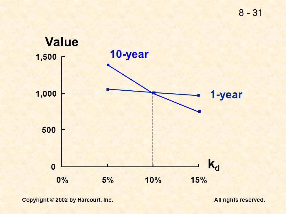Value . 10-year 1, ,000 1-year kd 0% 5% 10% 15%