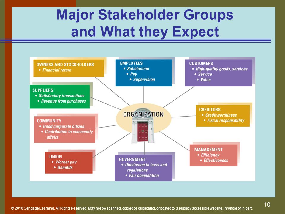 Major Stakeholder Groups and What they Expect