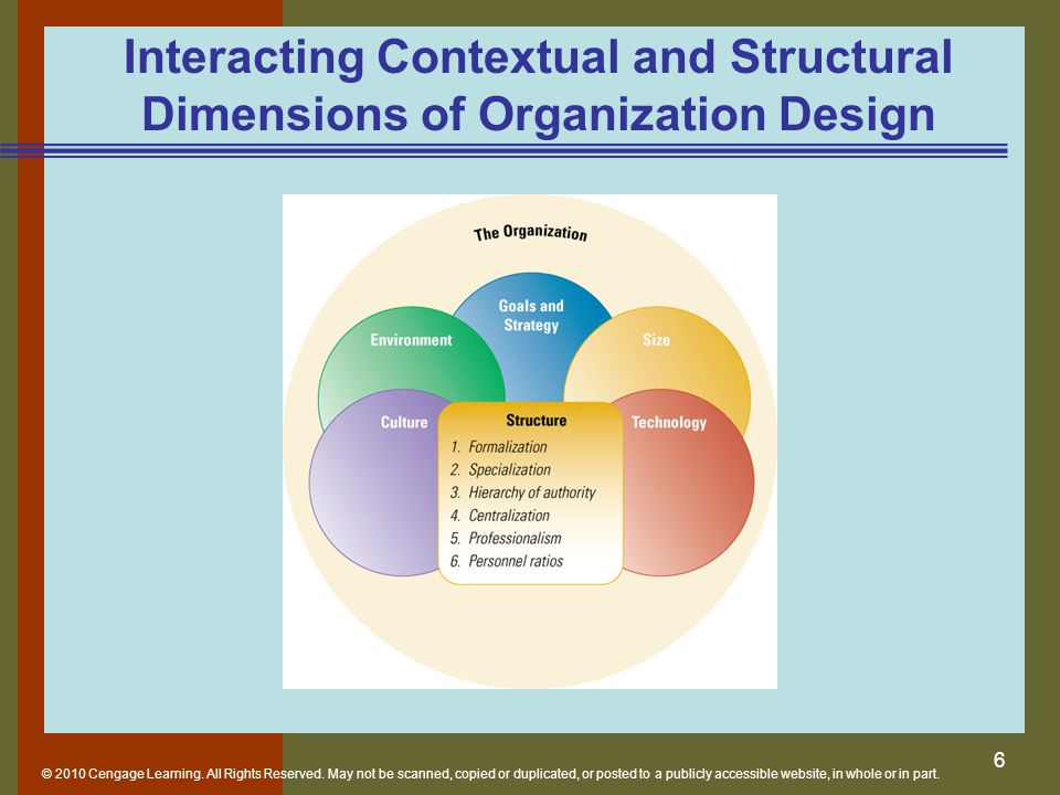 Interacting Contextual and Structural Dimensions of Organization Design