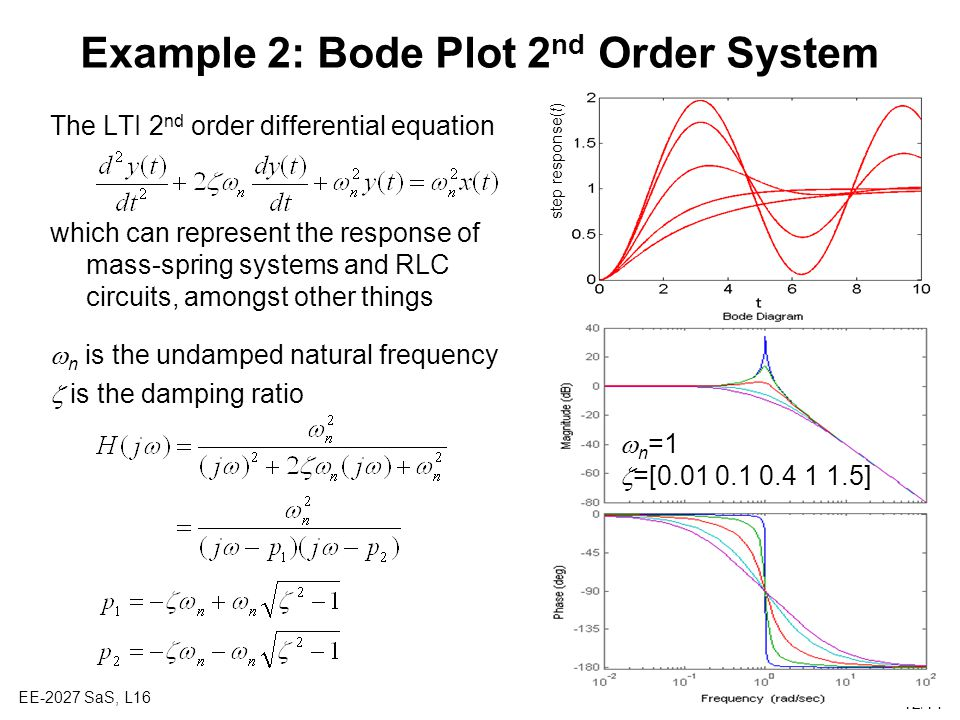 Example 2: Bode Plot 2nd Order System